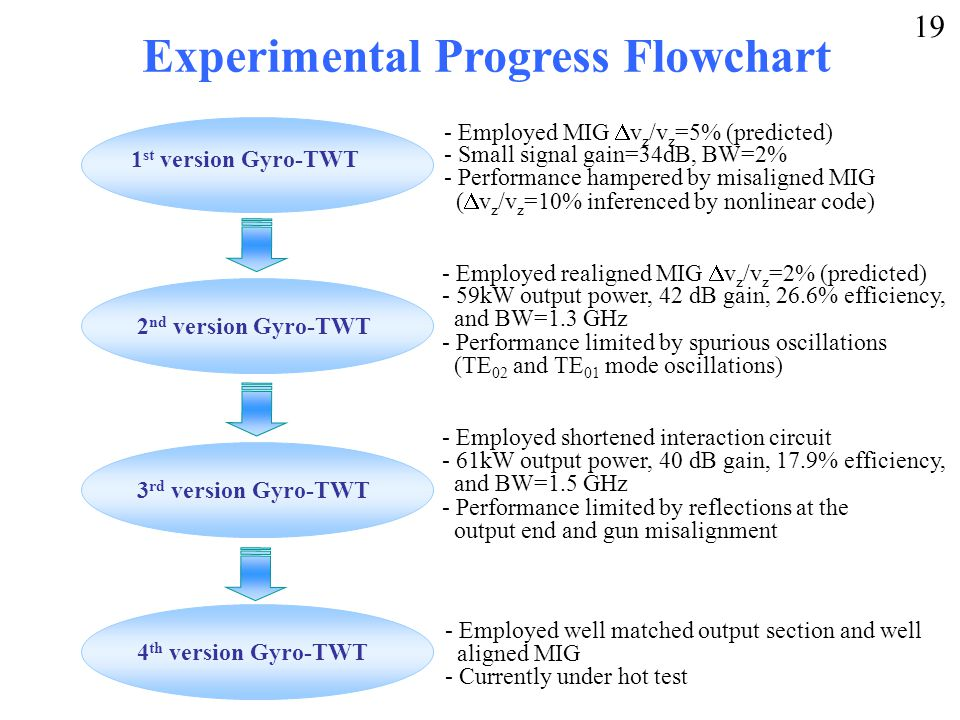 Experimental Progress Flowchart 1 st version Gyro-TWT - Employed MIG  v z /v z =5% (predicted) - Small signal gain=34dB, BW=2% - Performance hampered by misaligned MIG (  v z /v z =10% inferenced by nonlinear code) 2 nd version Gyro-TWT - Employed realigned MIG  v z /v z =2% (predicted) - 59kW output power, 42 dB gain, 26.6% efficiency, and BW=1.3 GHz - Performance limited by spurious oscillations (TE 02 and TE 01 mode oscillations) 3 rd version Gyro-TWT 4 th version Gyro-TWT - Employed shortened interaction circuit - 61kW output power, 40 dB gain, 17.9% efficiency, and BW=1.5 GHz - Performance limited by reflections at the output end and gun misalignment - Employed well matched output section and well aligned MIG - Currently under hot test 19