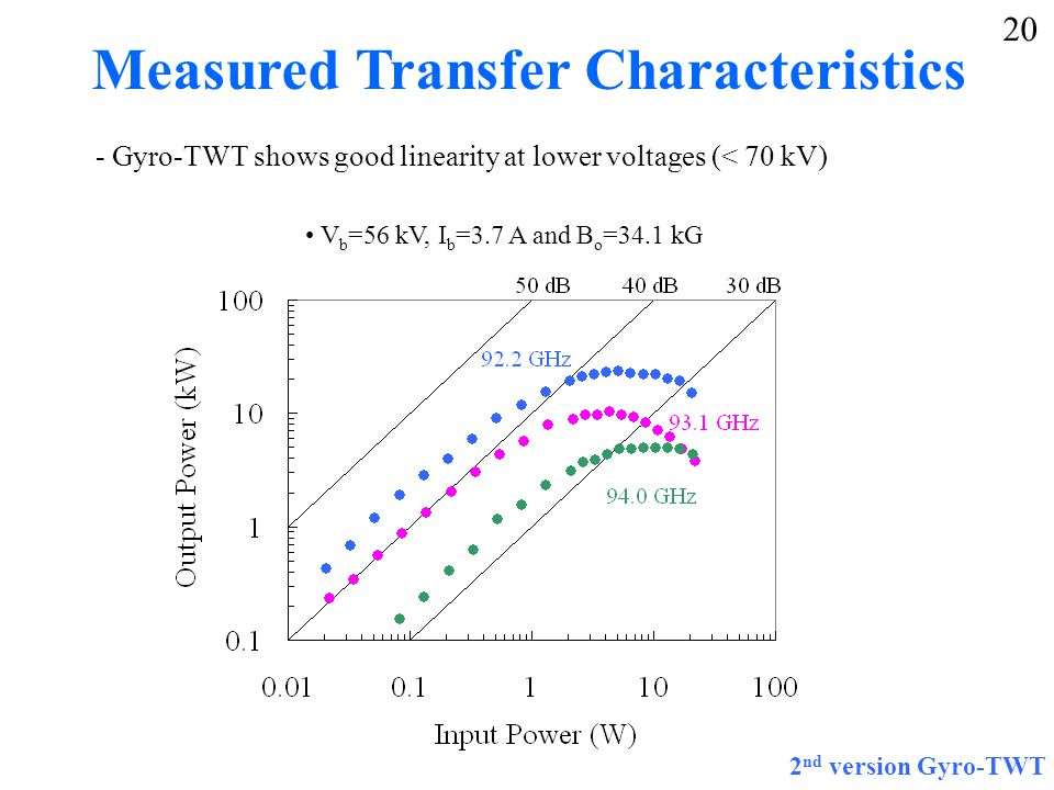 Measured Transfer Characteristics - Gyro-TWT shows good linearity at lower voltages (< 70 kV) V b =56 kV, I b =3.7 A and B o =34.1 kG 2 nd version Gyro-TWT 20
