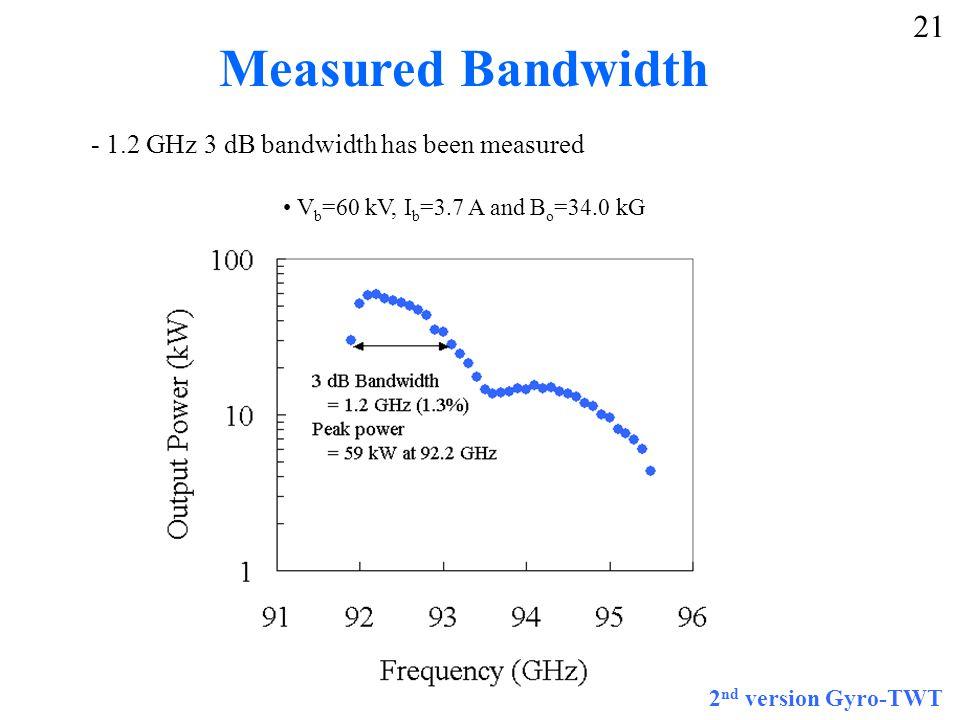 Measured Bandwidth - 1.2 GHz 3 dB bandwidth has been measured V b =60 kV, I b =3.7 A and B o =34.0 kG 2 nd version Gyro-TWT 21