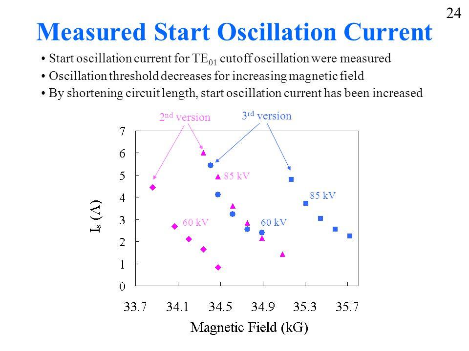 Measured Start Oscillation Current Start oscillation current for TE 01 cutoff oscillation were measured Oscillation threshold decreases for increasing magnetic field By shortening circuit length, start oscillation current has been increased 24 2 nd version 3 rd version 60 kV 85 kV 60 kV