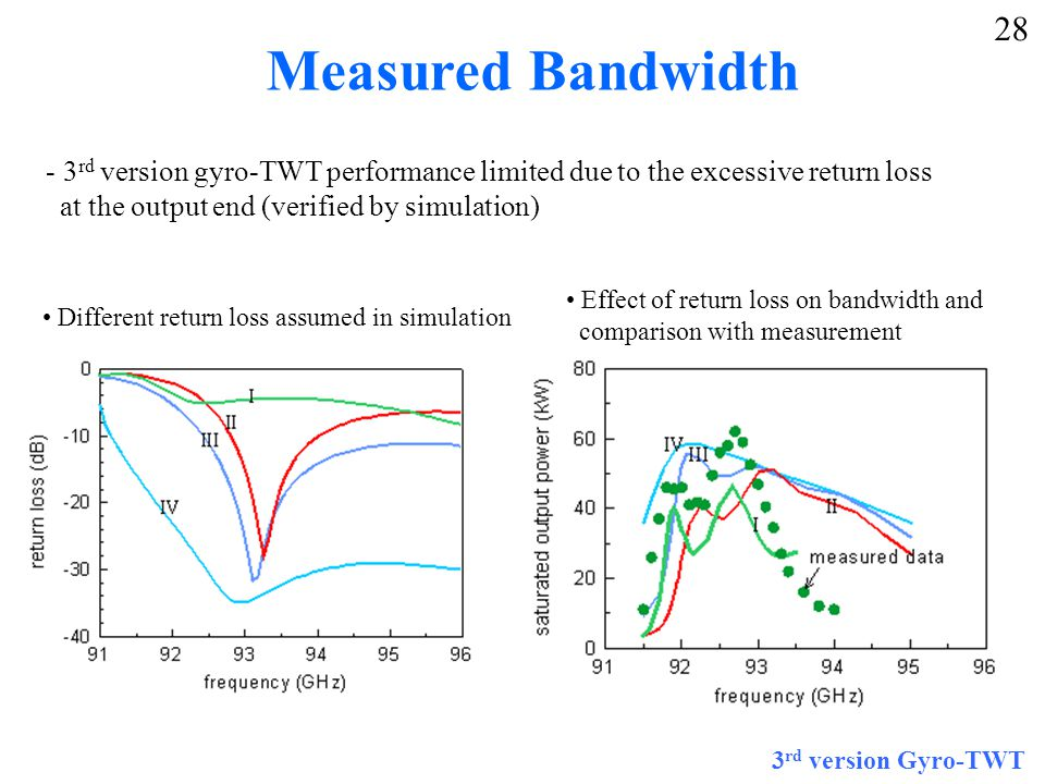 Measured Bandwidth - 3 rd version gyro-TWT performance limited due to the excessive return loss at the output end (verified by simulation) 3 rd version Gyro-TWT 28 Different return loss assumed in simulation Effect of return loss on bandwidth and comparison with measurement