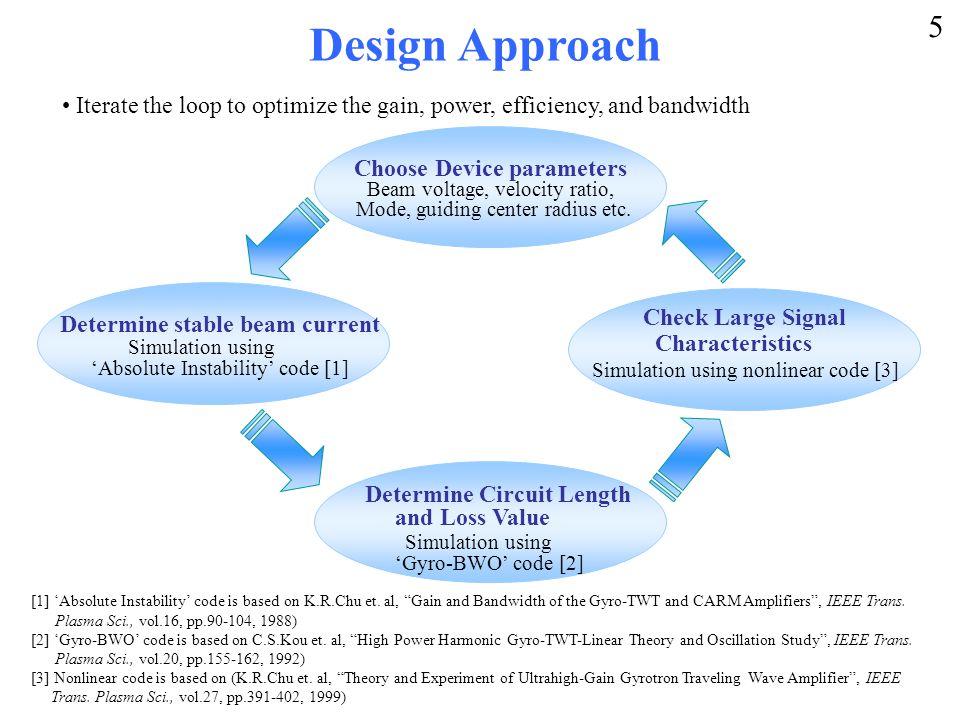 Design Approach Beam voltage, velocity ratio, Mode, guiding center radius etc.