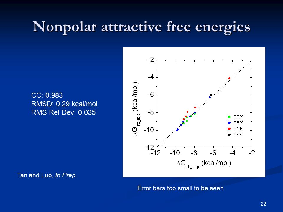 22 Nonpolar attractive free energies CC: 0.983 RMSD: 0.29 kcal/mol RMS Rel Dev: 0.035 Error bars too small to be seen Tan and Luo, In Prep.