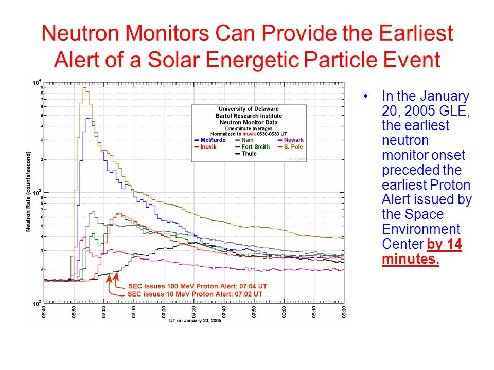 Neutron Monitors Can Provide the Earliest Alert of a Solar Energetic Particle Event In the January 20, 2005 GLE, the earliest neutron monitor onset preceded the earliest Proton Alert issued by the Space Environment Center by 14 minutes.