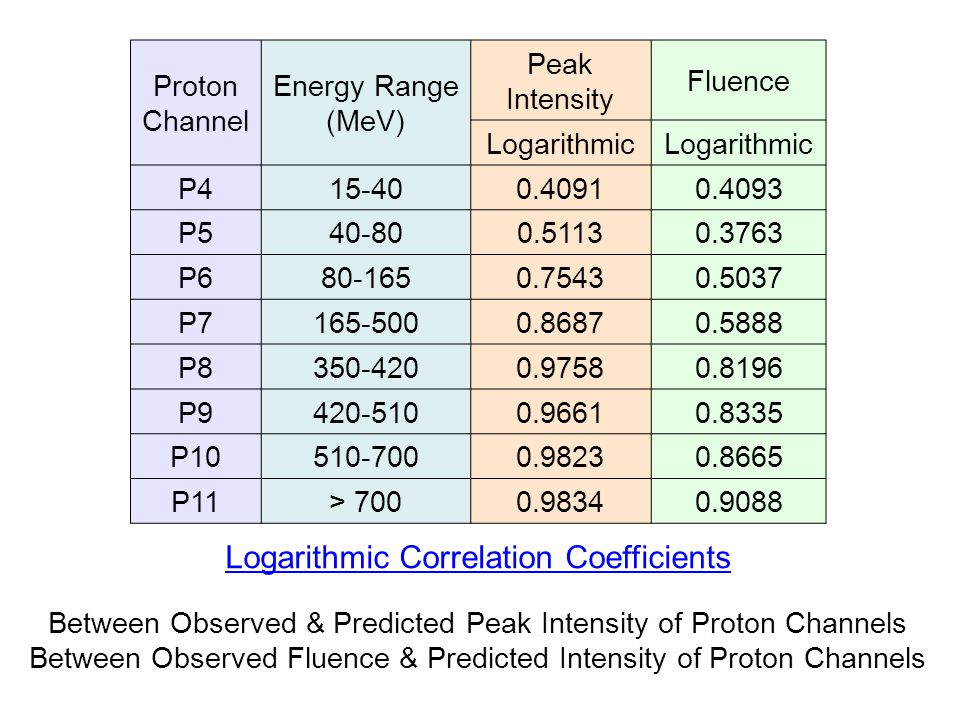 Logarithmic Correlation Coefficients Between Observed & Predicted Peak Intensity of Proton Channels Between Observed Fluence & Predicted Intensity of Proton Channels Proton Channel Energy Range (MeV) Peak Intensity Fluence Logarithmic P415-400.40910.4093 P540-800.51130.3763 P680-1650.75430.5037 P7165-5000.86870.5888 P8350-4200.97580.8196 P9420-5100.96610.8335 P10510-7000.98230.8665 P11> 7000.98340.9088