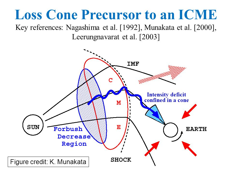 Loss Cone Precursor to an ICME Key references: Nagashima et al. [1992], Munakata et al. [2000], Leerungnavarat et al. [2003] Intensity deficit confine