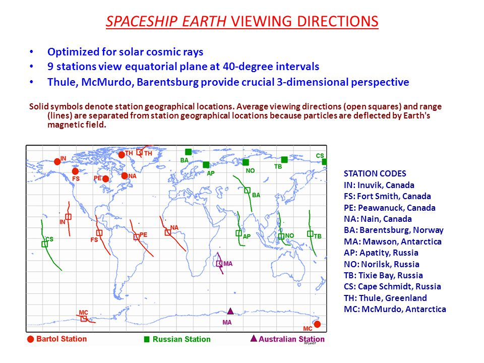 SPACESHIP EARTH VIEWING DIRECTIONS Optimized for solar cosmic rays 9 stations view equatorial plane at 40-degree intervals Thule, McMurdo, Barentsburg provide crucial 3-dimensional perspective Solid symbols denote station geographical locations.