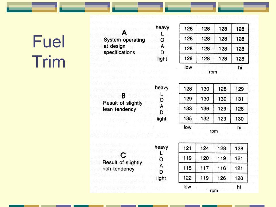 Fuel Trim