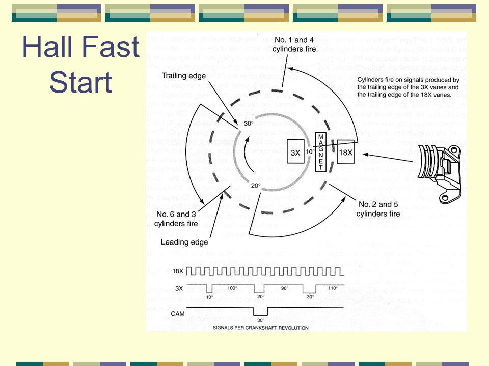 Hall Fast Start