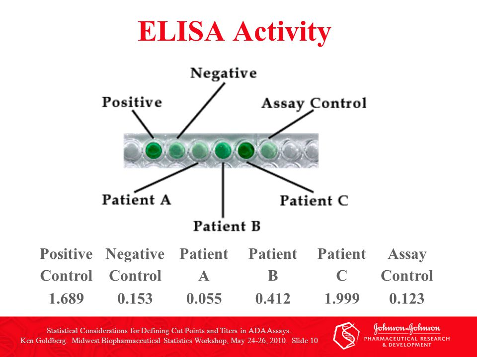 ELISA Activity Positive Control Negative Control Patient A Patient B Patient C Assay Control 1.6890.1530.0550.4121.9990.123 Statistical Considerations