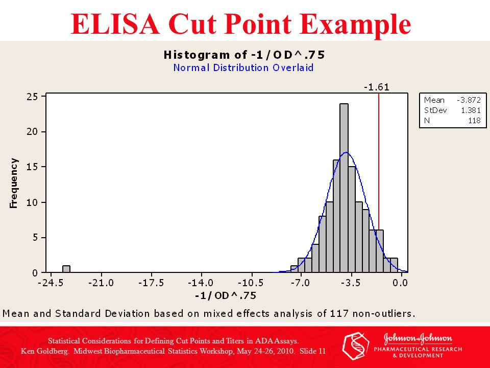 Statistical Considerations for Defining Cut Points and Titers in ADA Assays. Ken Goldberg. Midwest Biopharmaceutical Statistics Workshop, May 24-26, 2