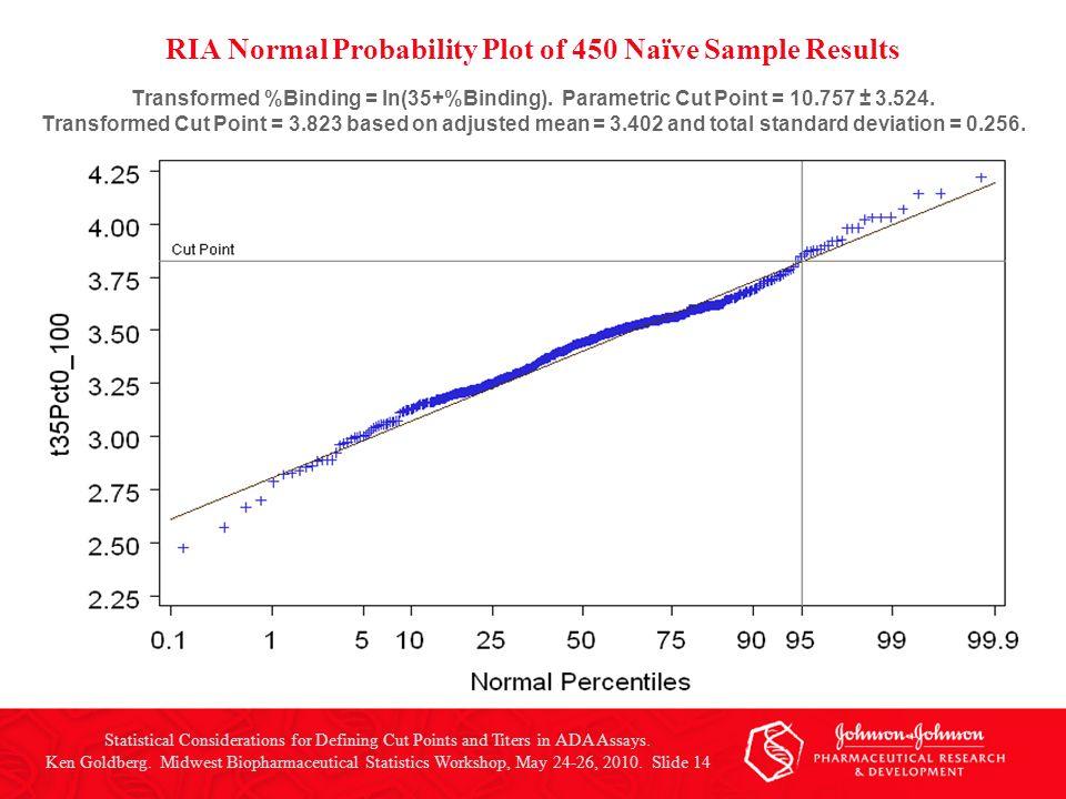 RIA Normal Probability Plot of 450 Naïve Sample Results Transformed %Binding = ln(35+%Binding).