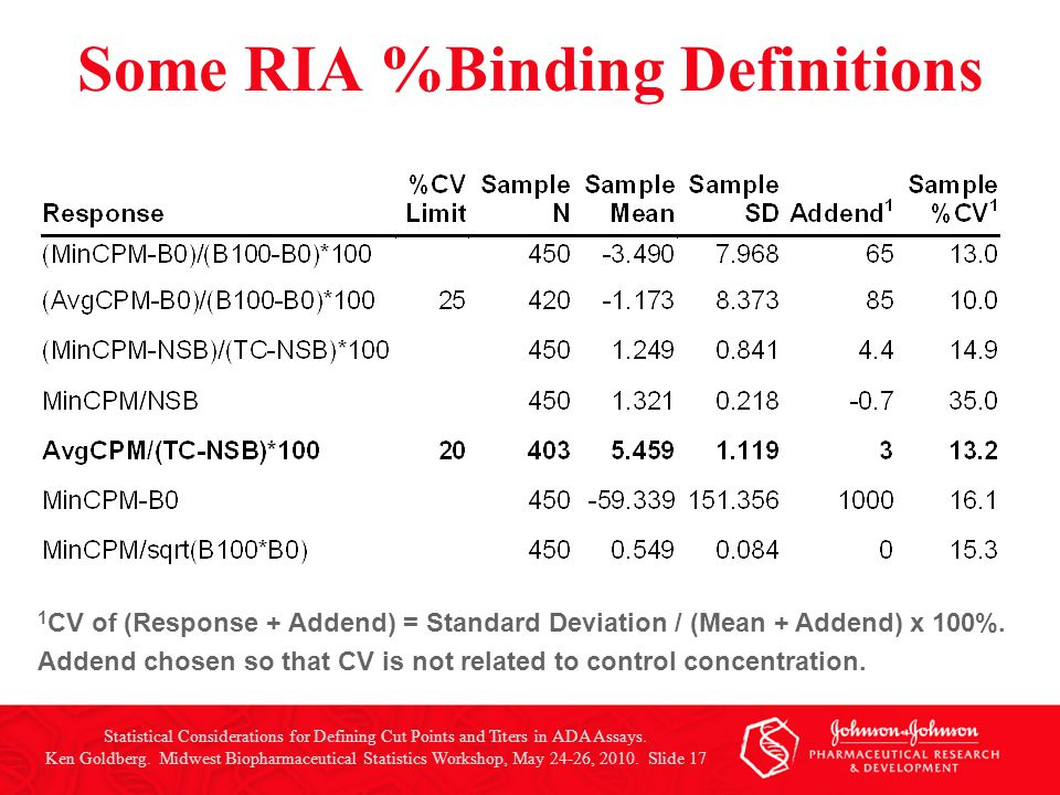 Some RIA %Binding Definitions Statistical Considerations for Defining Cut Points and Titers in ADA Assays. Ken Goldberg. Midwest Biopharmaceutical Sta
