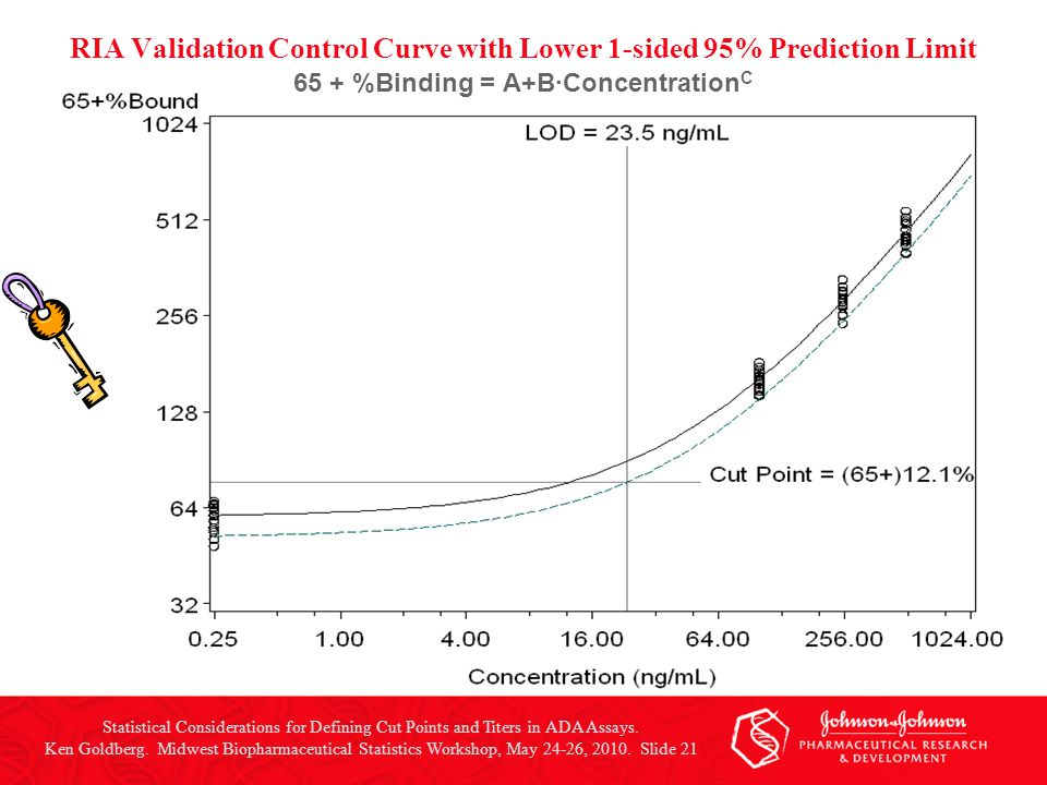 RIA Validation Control Curve with Lower 1-sided 95% Prediction Limit 65 + %Binding = A+B·Concentration C Statistical Considerations for Defining Cut P