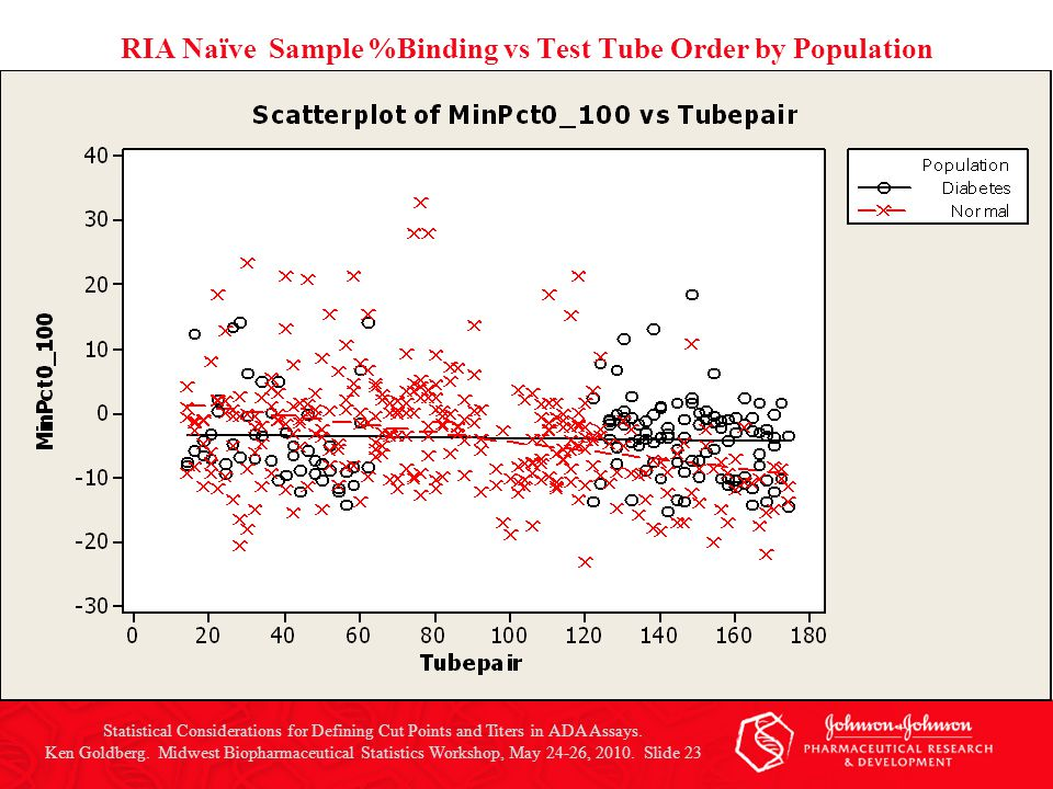 RIA Naïve Sample %Binding vs Test Tube Order by Population Statistical Considerations for Defining Cut Points and Titers in ADA Assays. Ken Goldberg.