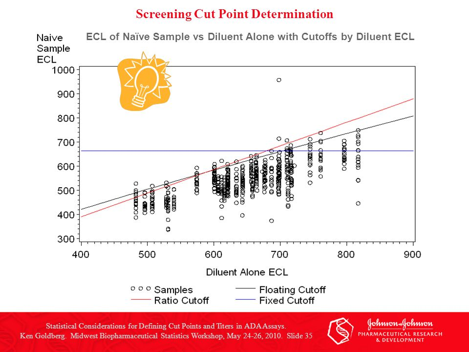 Screening Cut Point Determination ECL of Naïve Sample vs Diluent Alone with Cutoffs by Diluent ECL Statistical Considerations for Defining Cut Points