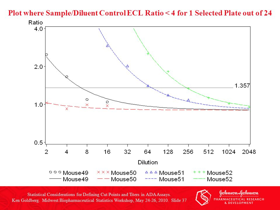 Plot where Sample/Diluent Control ECL Ratio < 4 for 1 Selected Plate out of 24 Statistical Considerations for Defining Cut Points and Titers in ADA As