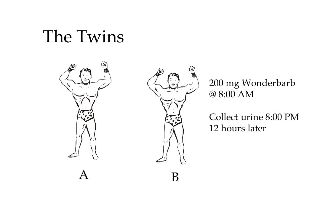 The Twins A B 200 mg Wonderbarb @ 8:00 AM Collect urine 8:00 PM 12 hours later