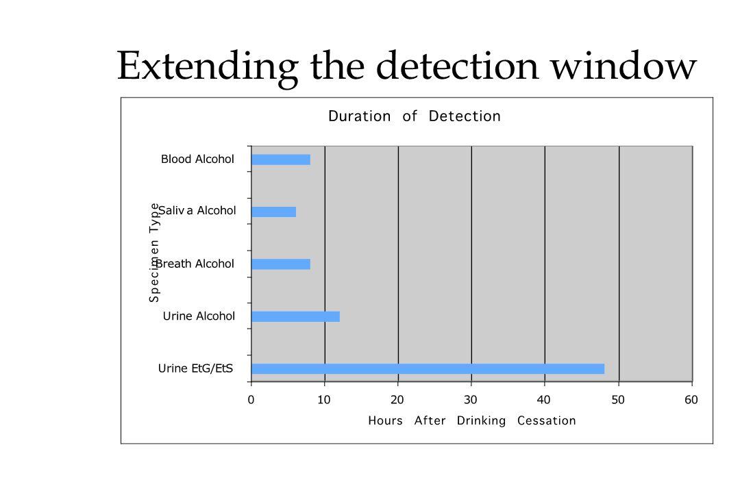 Extending the detection window
