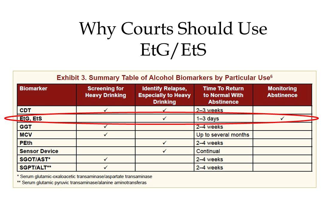 Why Courts Should Use EtG/EtS