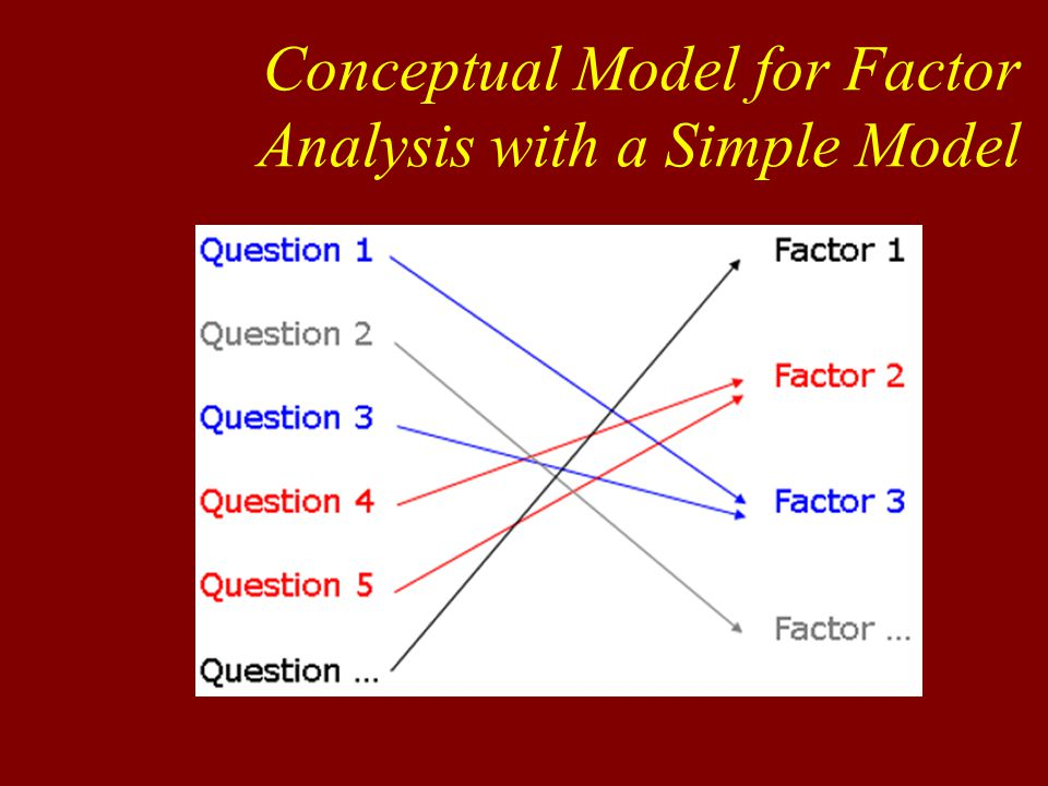 Principal Components (PAF) Used to uncover the structure of an underlying set of p original variables More theoretical Analyses only shared variance (i.e.