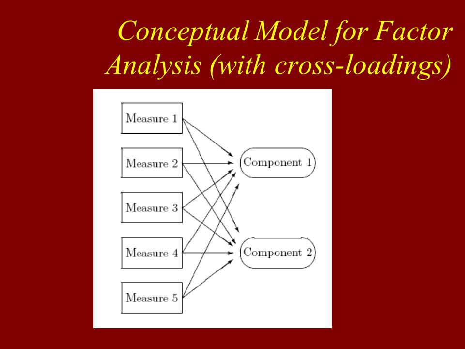 Factor structure is most interpretable when: 1.Each variable loads strongly on only one factor 2.