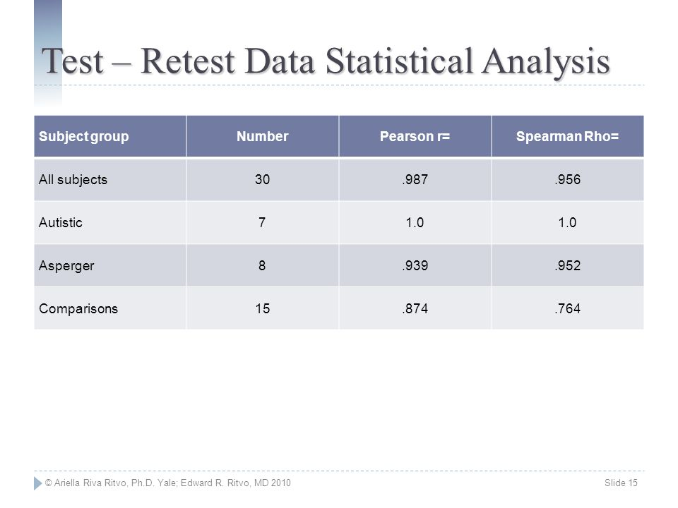 © Ariella Riva Ritvo, Ph.D. Yale; Edward R. Ritvo, MD 2010 Slide 15 Test – Retest Data Statistical Analysis Subject groupNumberPearson r=Spearman Rho=