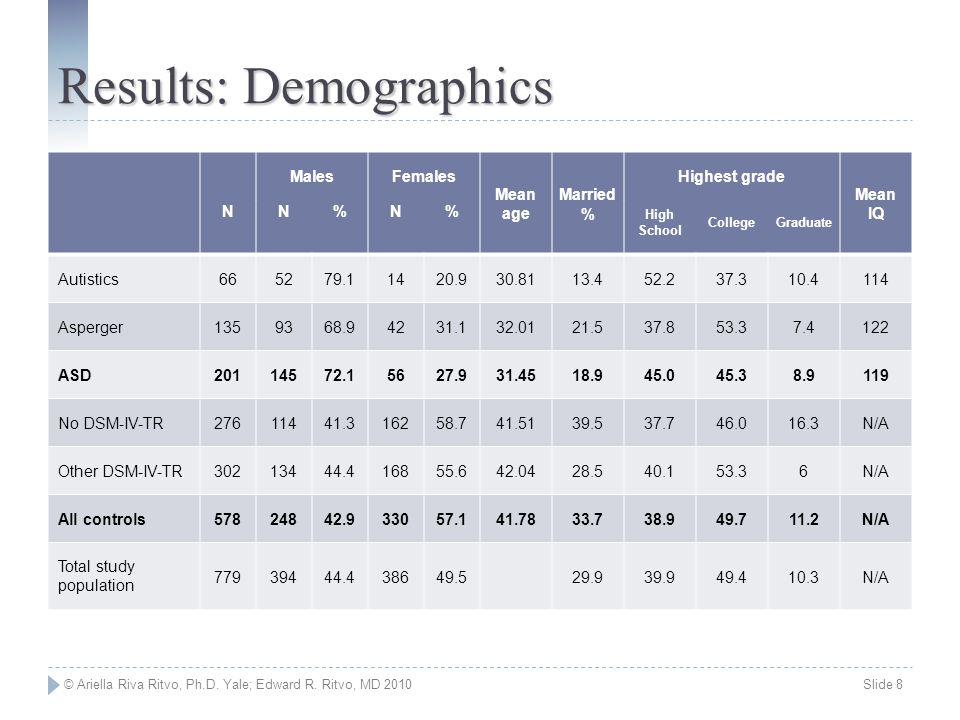 © Ariella Riva Ritvo, Ph.D. Yale; Edward R. Ritvo, MD 2010 Slide 8 Results: Demographics N MalesFemales Mean age Married % Highest grade Mean IQ N%N%