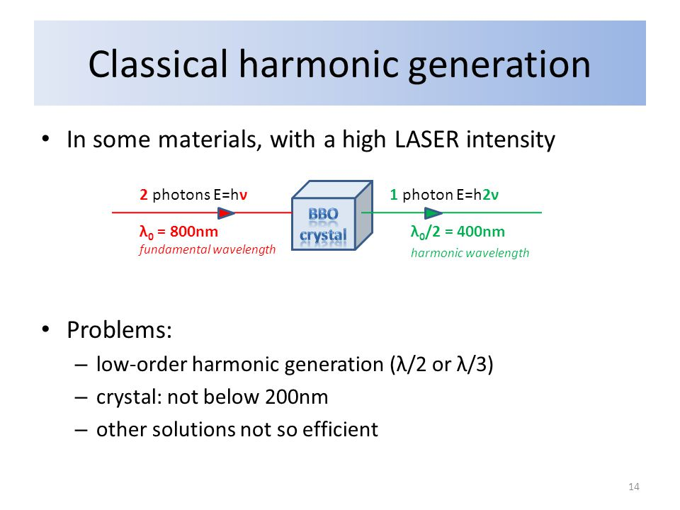 Classical harmonic generation In some materials, with a high LASER intensity Problems: – low-order harmonic generation (λ/2 or λ/3) – crystal: not below 200nm – other solutions not so efficient 2 photons E=hν1 photon E=h2ν λ 0 = 800nm fundamental wavelength λ 0 /2 = 400nm harmonic wavelength 14