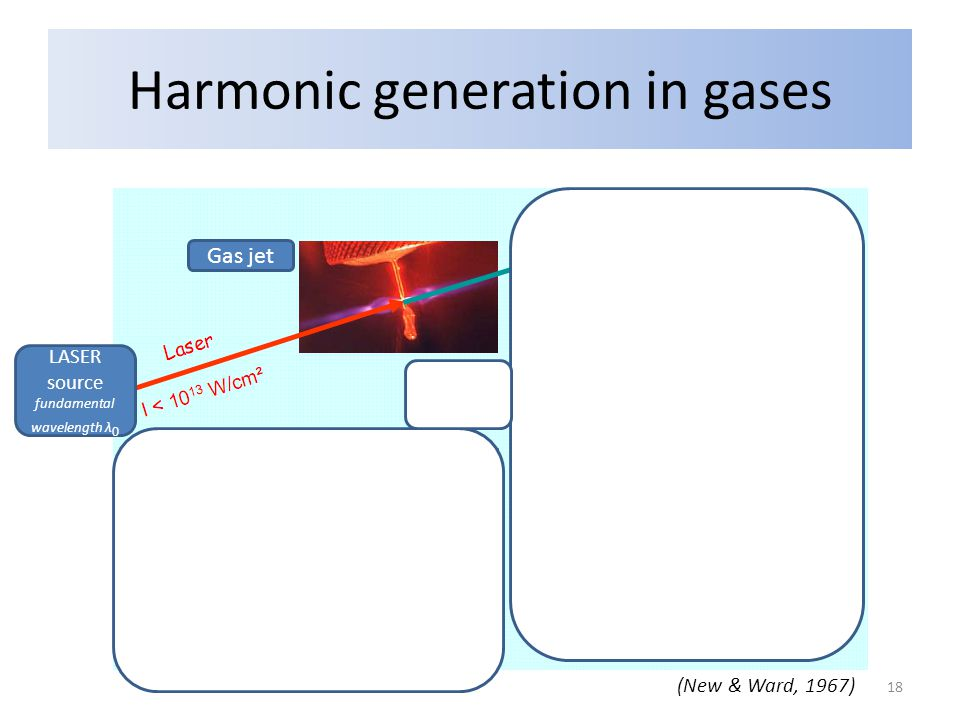 Harmonic generation in gases Grating Gas jet LASER source fundamental wavelength λ 0 Harmonic order nNumber of photons LASER output harmonic wavelengths λ 0 /n Classical HG Low efficiency Multiphotonic ionization of the gas: n ∙ hν 0 -> h(nν 0 ) => Low orders (New & Ward, 1967) 18