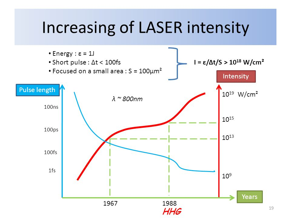 Increasing of LASER intensity Pulse length Intensity Years 10 9 10 13 10 15 10 19 W/cm² Energy : ε = 1J Short pulse : Δt 10 18 W/cm² Focused on a small area : S = 100μm² HHG 1fs 100fs 100ps 100ns 19671988 λ ~ 800nm 19