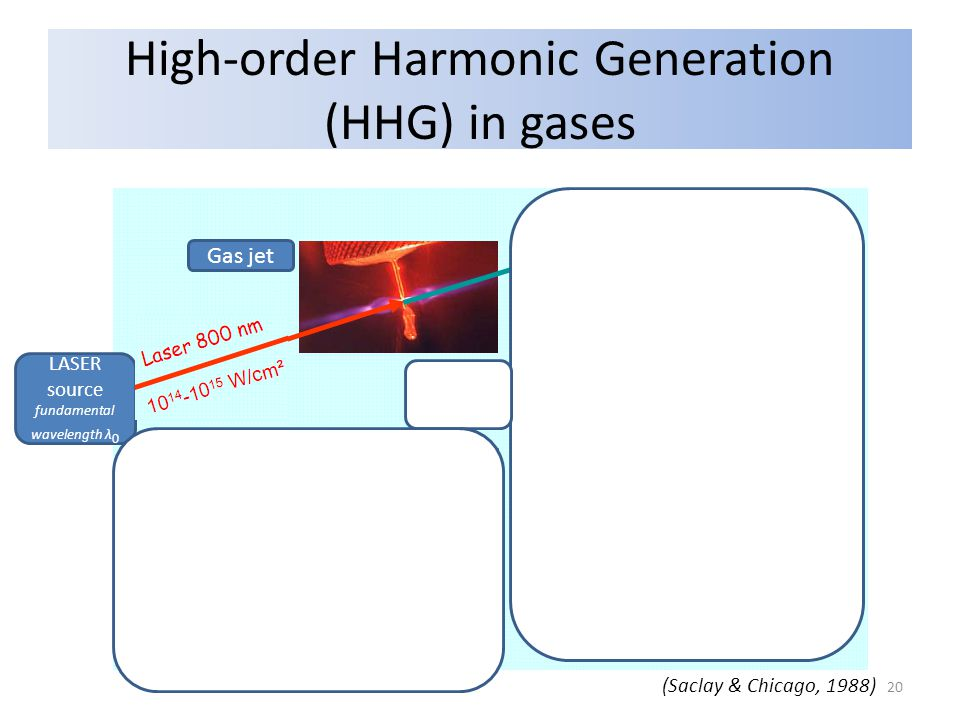 High-order Harmonic Generation (HHG) in gases Grating Gas jet LASER source fundamental wavelength λ 0 Harmonic order nNumber of photons LASER output harmonic wavelengths λ 0 /n How to explain.