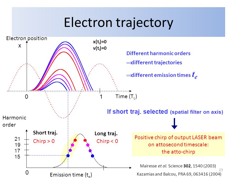 Electron trajectory Positive chirp of output LASER beam on attosecond timescale: the atto-chirp Emission time (t e ) x Time (T L ) 0 1 Harmonic order 15 17 19 21 0 Electron position Different harmonic orders  different trajectories  different emission times t e Long traj.
