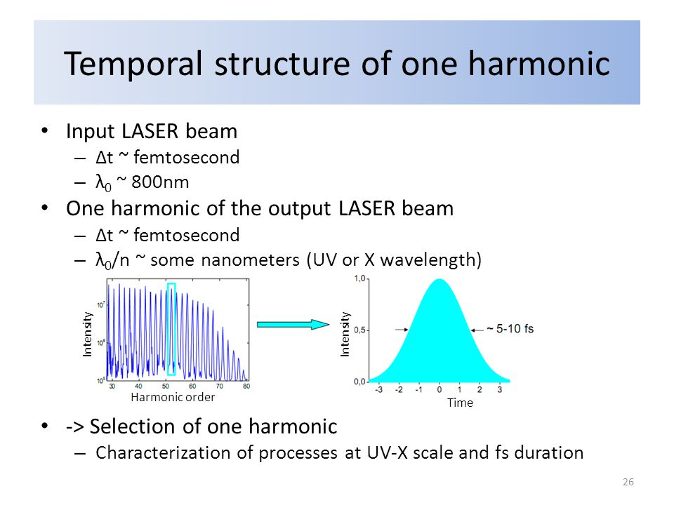 Temporal structure of one harmonic Input LASER beam – Δt ~ femtosecond – λ 0 ~ 800nm One harmonic of the output LASER beam – Δt ~ femtosecond – λ 0 /n ~ some nanometers (UV or X wavelength) -> Selection of one harmonic – Characterization of processes at UV-X scale and fs duration Intensity Time Harmonic order 26