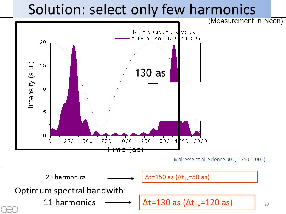 Part 4 conclusion Production of attosecond pulses Shorter pulse -> wider bandwidth (Δω.Δt = ½) + no chirp i.e.