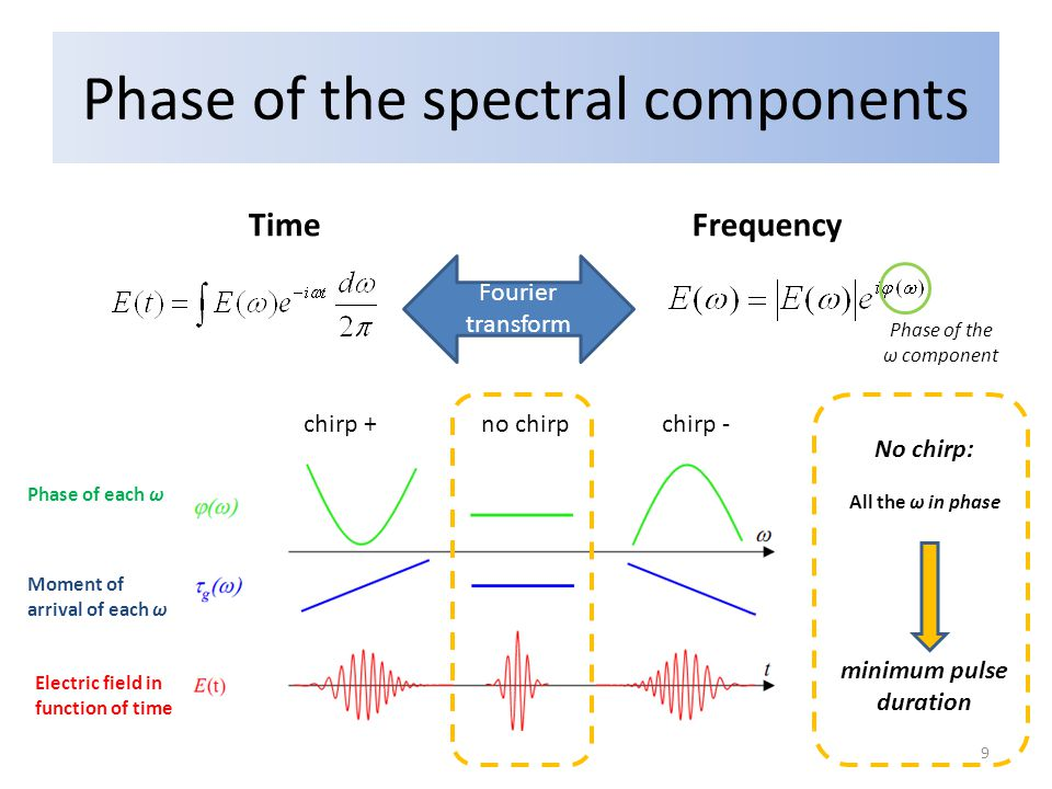 Phase of the spectral components TimeFrequency Fourier transform chirp + no chirp chirp - No chirp: minimum pulse duration Phase of the ω component Phase of each ω Moment of arrival of each ω Electric field in function of time All the ω in phase 9