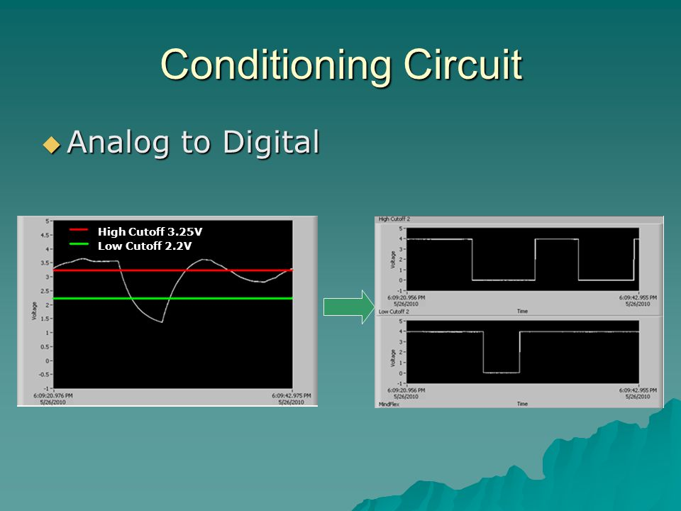 Conditioning Circuit  Analog to Digital High Cutoff 3.25V Low Cutoff 2.2V