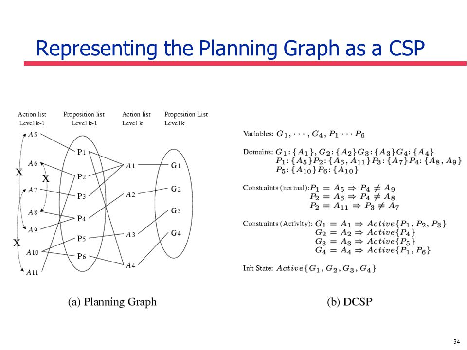 34 Representing the Planning Graph as a CSP