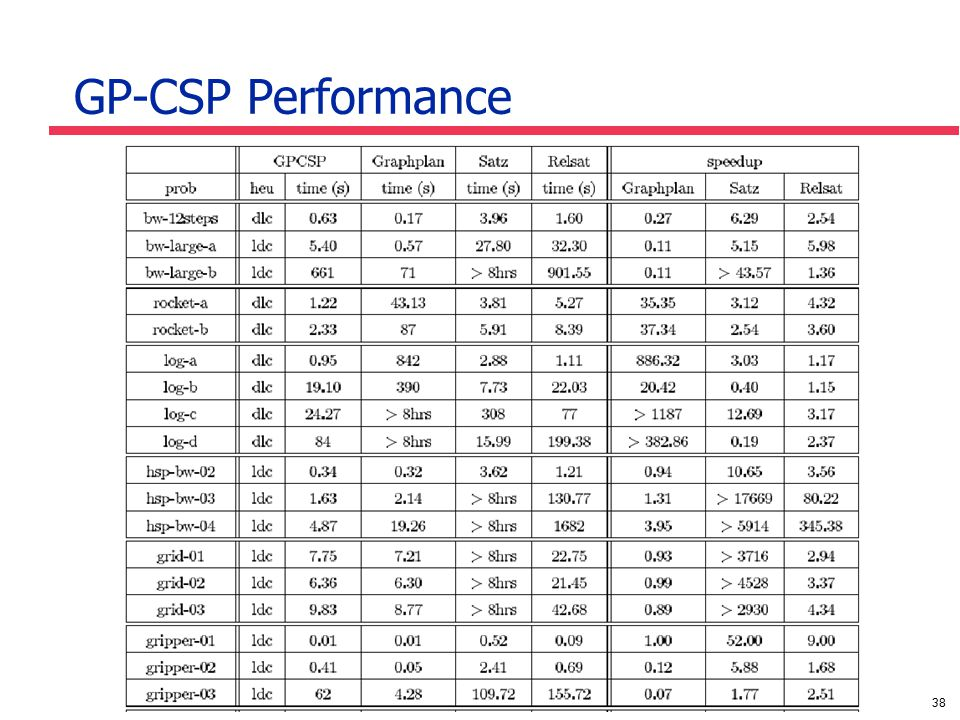 38 GP-CSP Performance