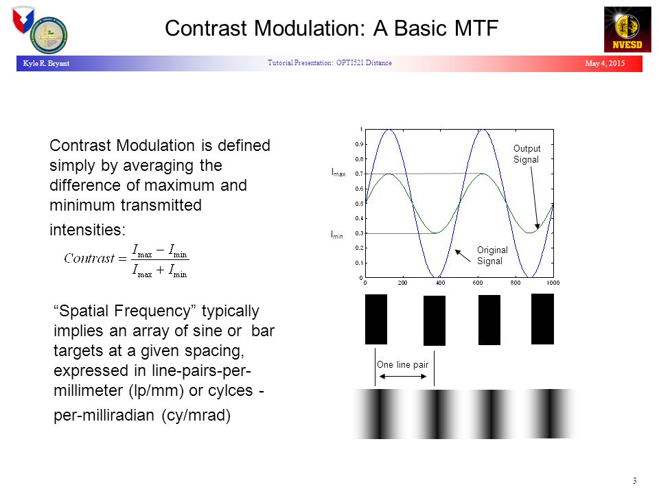 May 4, 2015Kyle R. Bryant Tutorial Presentation: OPTI521 Distance 3 Contrast Modulation: A Basic MTF Contrast Modulation is defined simply by averagin