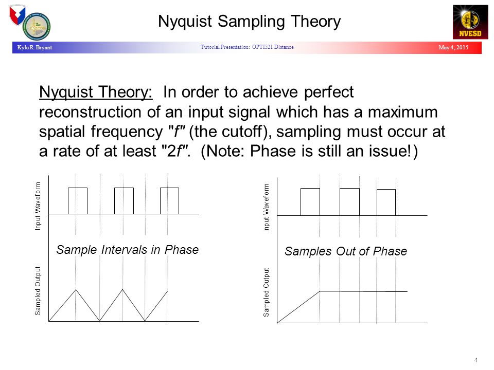 May 4, 2015Kyle R. Bryant Tutorial Presentation: OPTI521 Distance 4 Nyquist Sampling Theory Nyquist Theory: In order to achieve perfect reconstruction