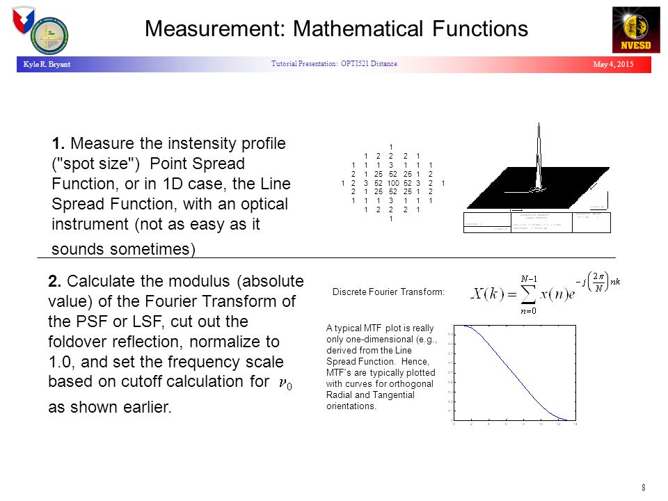 May 4, 2015Kyle R. Bryant Tutorial Presentation: OPTI521 Distance 8 Measurement: Mathematical Functions 1. Measure the instensity profile (