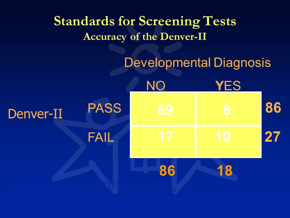 Denver-II PASS 86 FAIL 27 698 Specificity = 69/86 = 80% 17 10 86 18 Developmental Diagnosis NO YES Sensitivity = 10/18 = 56% Standards for Screening T