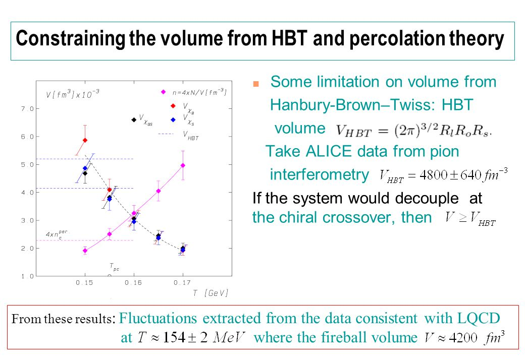 Constraining the volume from HBT and percolation theory Some limitation on volume from Hanbury-Brown–Twiss: HBT volume Take ALICE data from pion inter