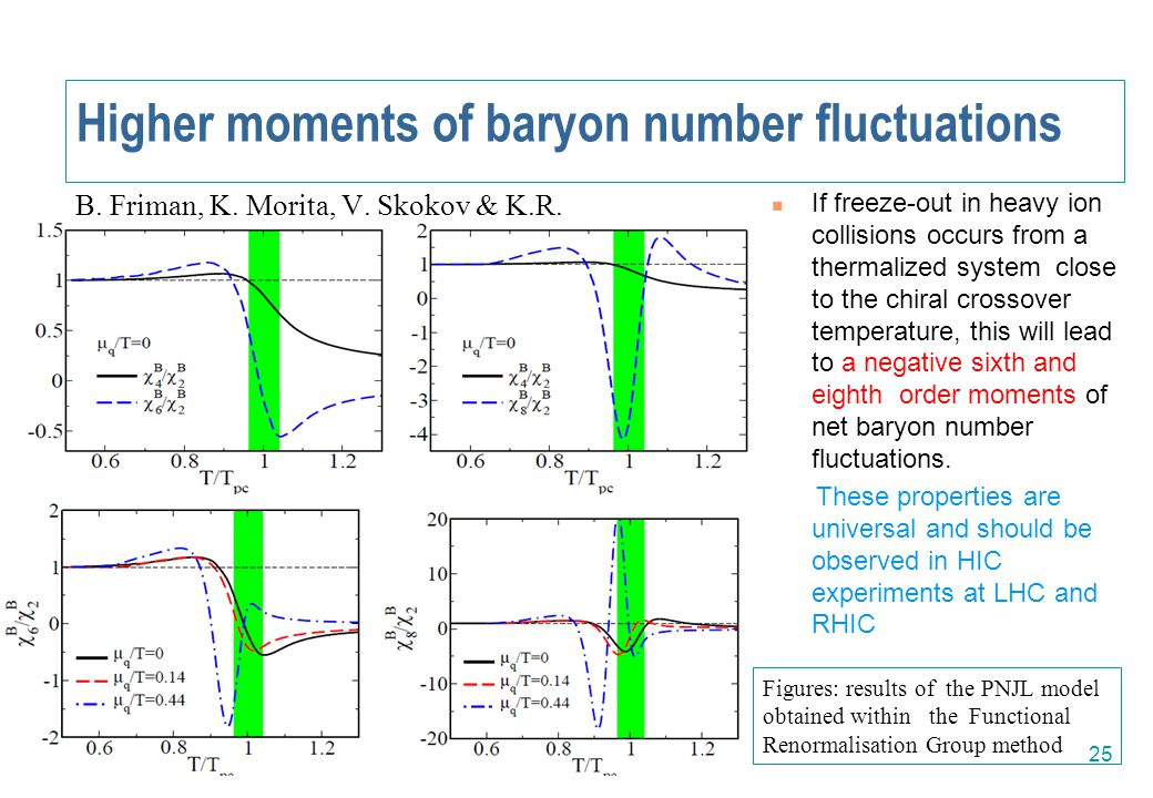 Higher moments of baryon number fluctuations 25 If freeze-out in heavy ion collisions occurs from a thermalized system close to the chiral crossover t