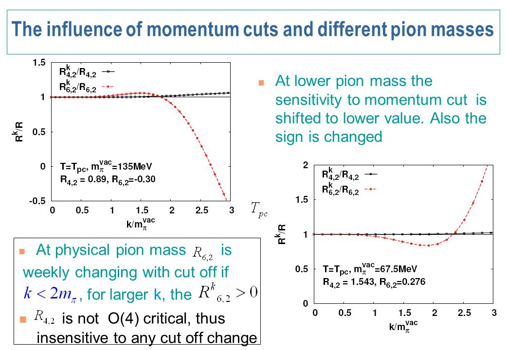 The influence of momentum cuts and different pion masses At lower pion mass the sensitivity to momentum cut is shifted to lower value. Also the sign i