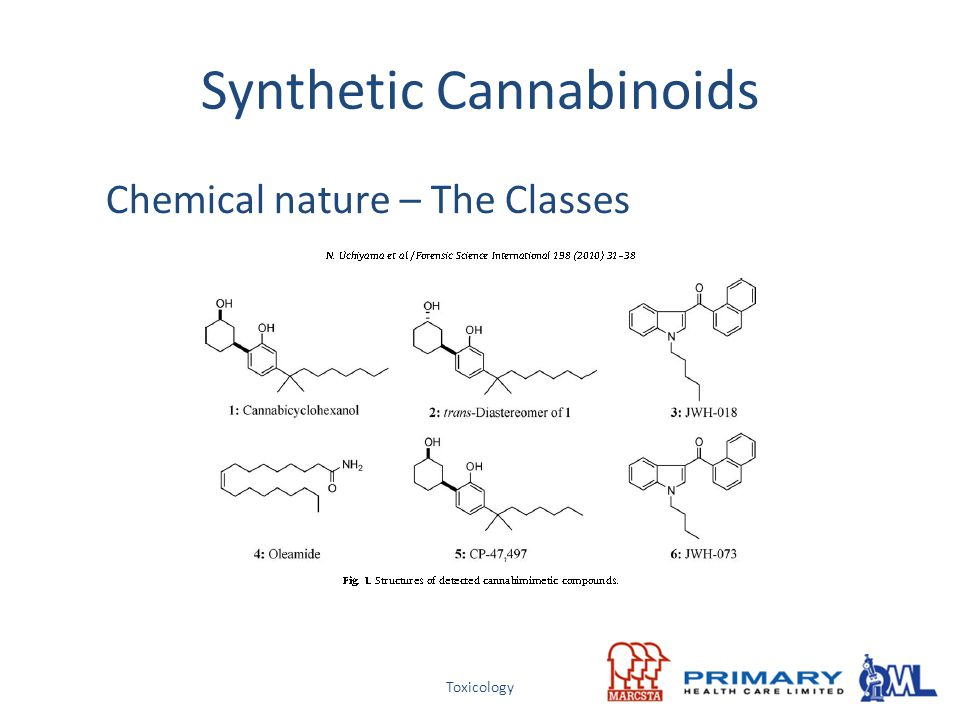 Toxicology Synthetic Cannabinoids Chemical nature – The Classes