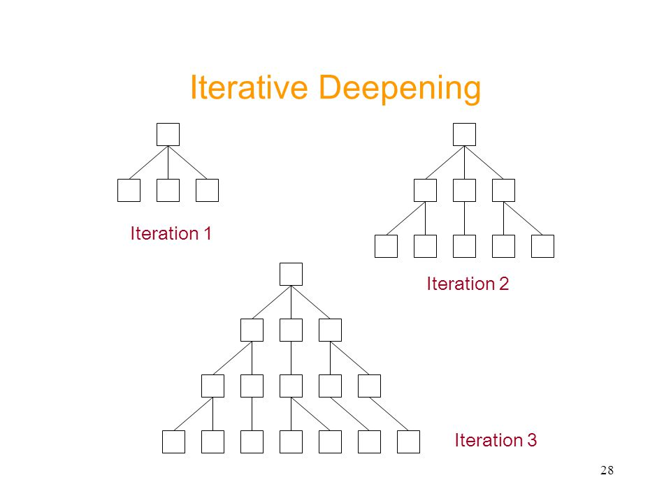 28 Iterative Deepening Iteration 1 Iteration 2 Iteration 3