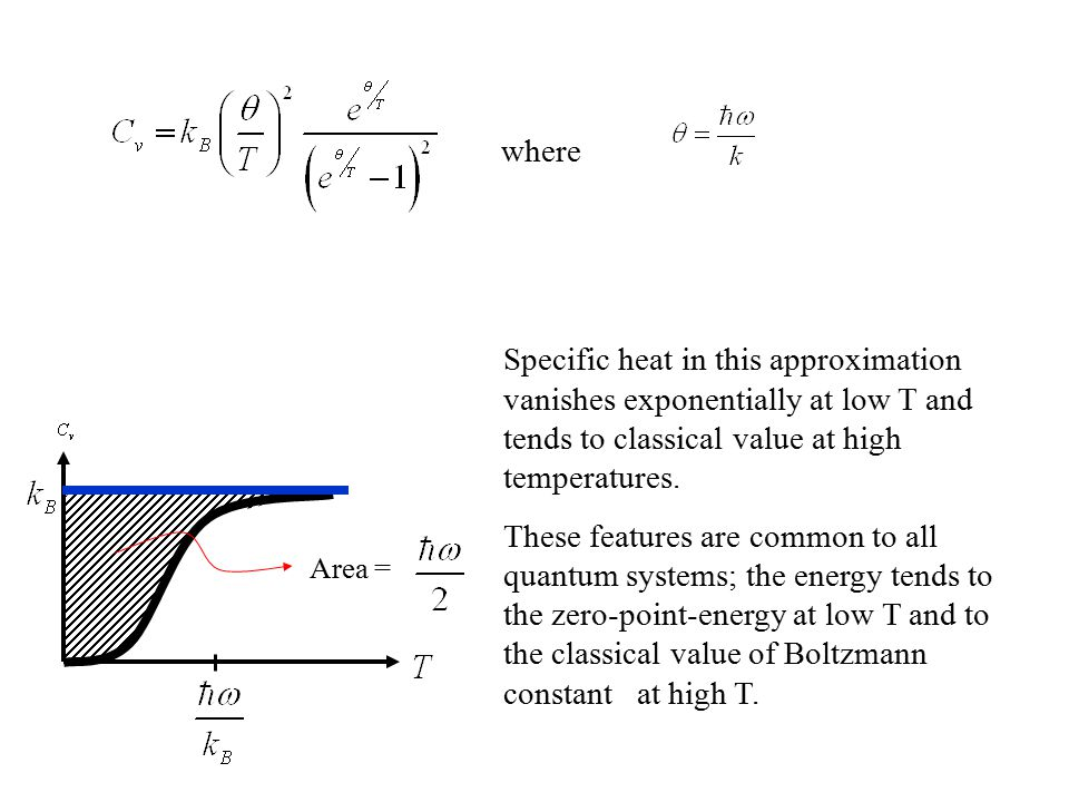 Area = Specific heat in this approximation vanishes exponentially at low T and tends to classical value at high temperatures. These features are commo