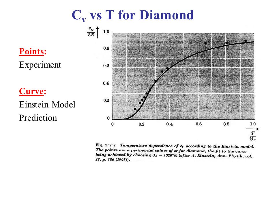 C v vs T for Diamond Points: Experiment Curve: Einstein Model Prediction